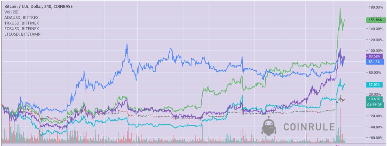 bitcoin price vs selected altcoins