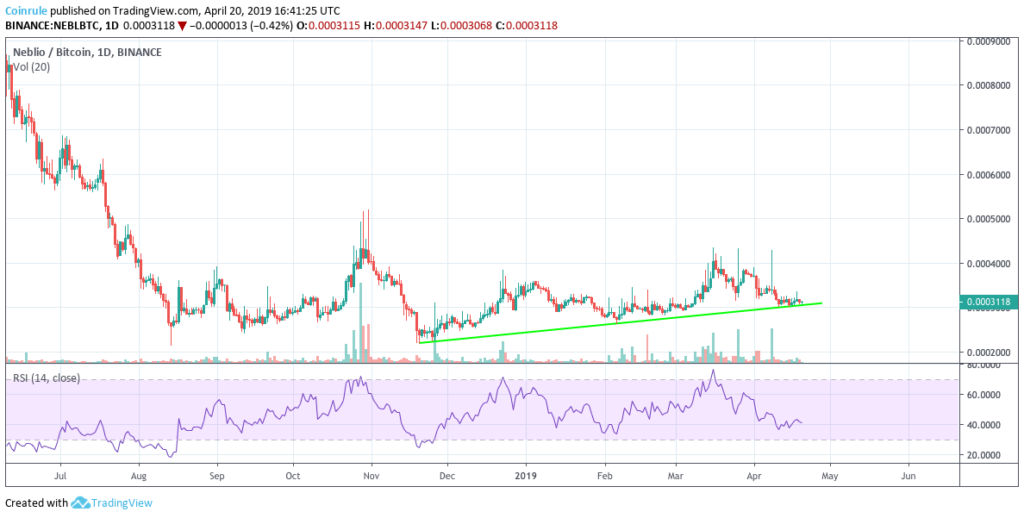 Neblio higher lows show a strong buy pressure