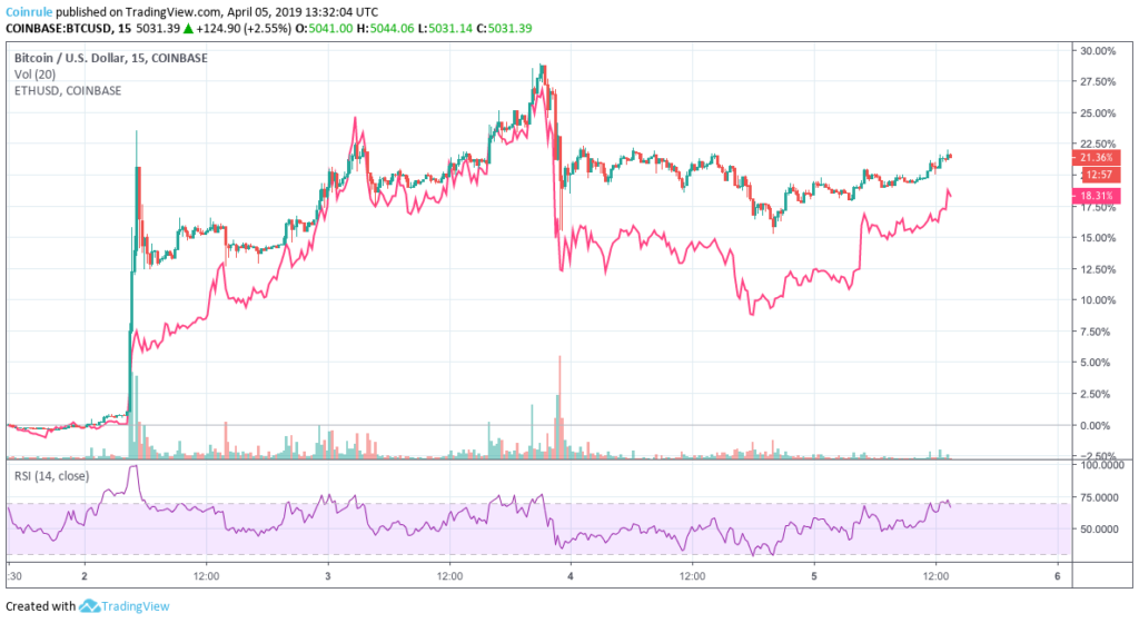 Ethereum trend compared to Bitcoin after a 20% pump