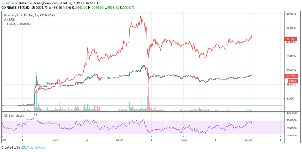 Litecoin uptrend significantly outperforming Bitcoin