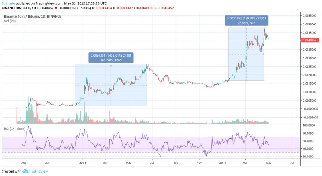 BNB chart since 2017