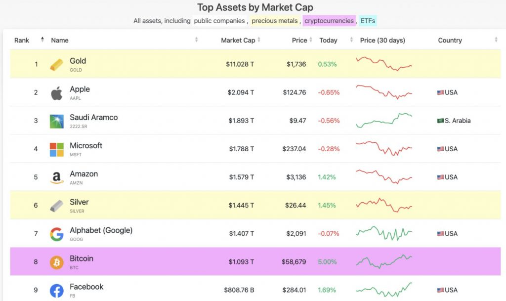 Bitcoin Market Cap Compared To Other Traditional Assets