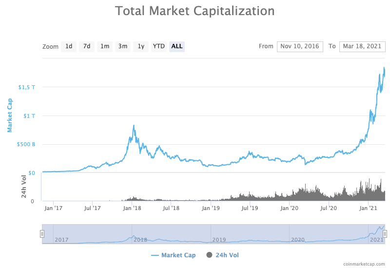 Total crypto market cap since 2017