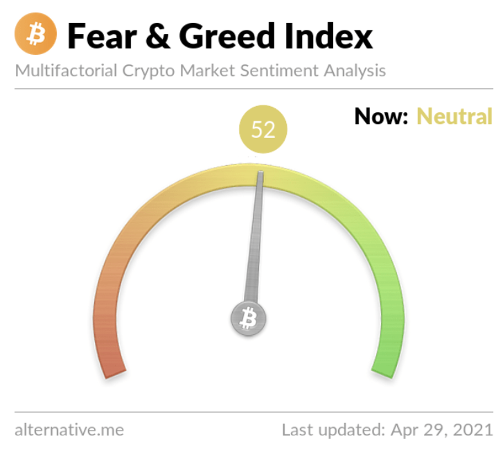 Current Crypto Fear and Greed Index