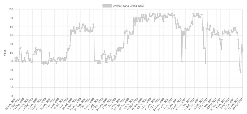 Historical values of the Crypto Fear and Greed Index.