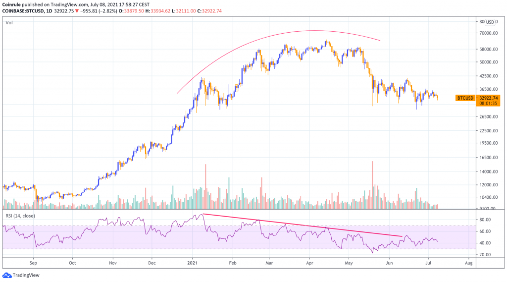 Bitcoin trend reversal