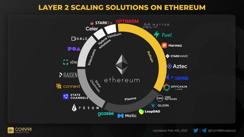 Layer 2 solutions for Ethereum