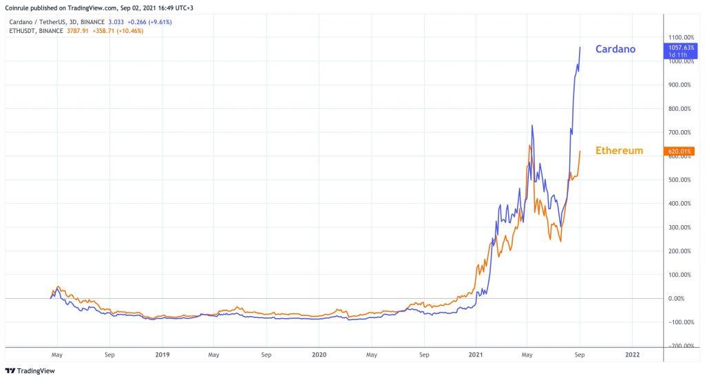 Ethereum vs Cardano price chart